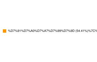 מדד תל אביב פיננסים-התפלגות סקטוריאלית של החברות במדד